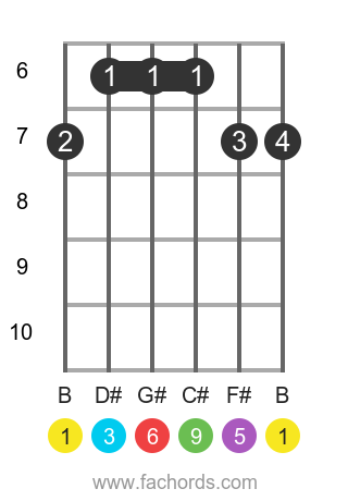 B 6/9 position 2 guitar chord diagram