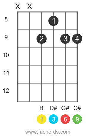 B 6/9 position 3 guitar chord diagram