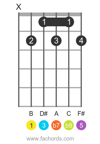 B 7(b9) position 15 guitar chord diagram
