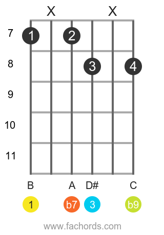 B 7(b9) position 16 guitar chord diagram