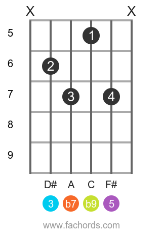 B 7(b9) position 17 guitar chord diagram