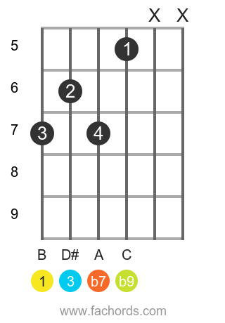 B 7(b9) position 2 guitar chord diagram