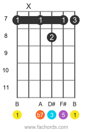 B 7(b9) position 3 guitar chord diagram