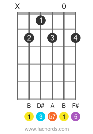 B Dominant 7th position 2 guitar chord diagram