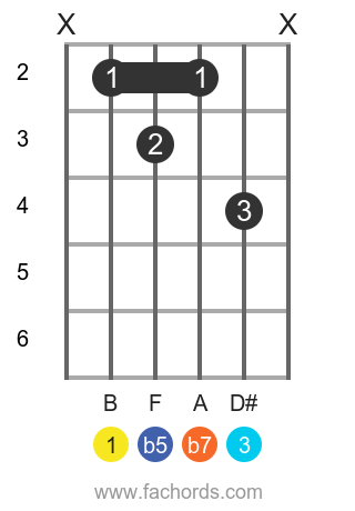 B 7b5 position 1 guitar chord diagram