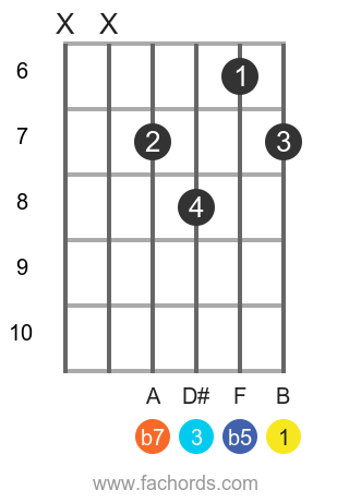 B 7b5 position 2 guitar chord diagram