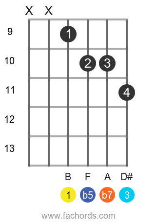 B 7b5 position 3 guitar chord diagram