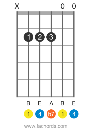 B 7sus4 position 1 guitar chord diagram