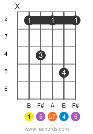 B 7sus4 position 2 guitar chord diagram