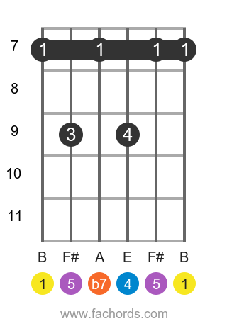 B 7sus4 position 3 guitar chord diagram