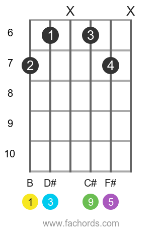 B add9 position 1 guitar chord diagram