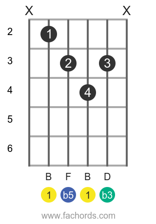 B dim position 1 guitar chord diagram