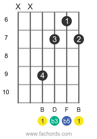 B dim position 2 guitar chord diagram