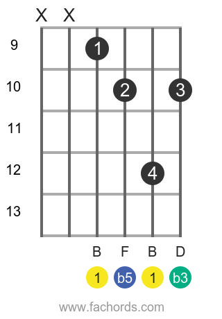 B dim position 3 guitar chord diagram