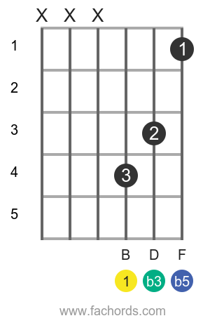 B dim position 5 guitar chord diagram