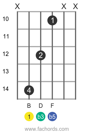 B dim position 6 guitar chord diagram