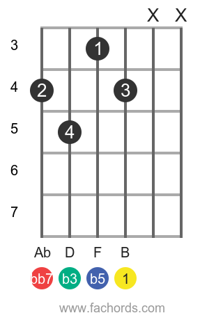 B dim7 position 1 guitar chord diagram