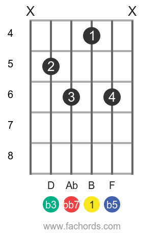 B dim7 position 2 guitar chord diagram