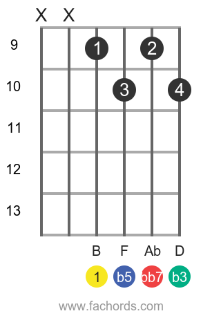 B dim7 position 3 guitar chord diagram