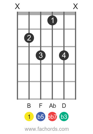 B dim7 position 4 guitar chord diagram