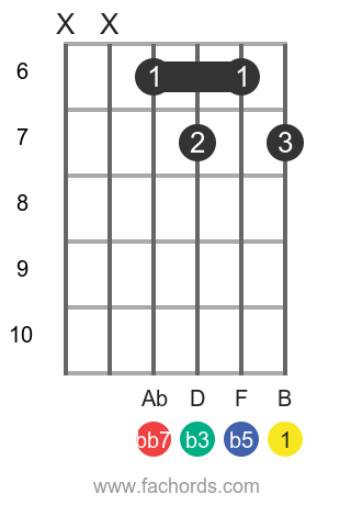 B dim7 position 5 guitar chord diagram