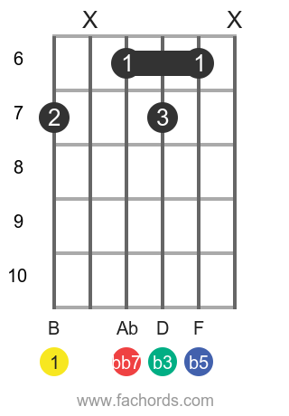 B dim7 position 7 guitar chord diagram