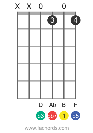 B dim7 position 8 guitar chord diagram