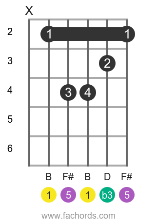 B m position 1 guitar chord diagram