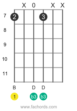 B m position 12 guitar chord diagram