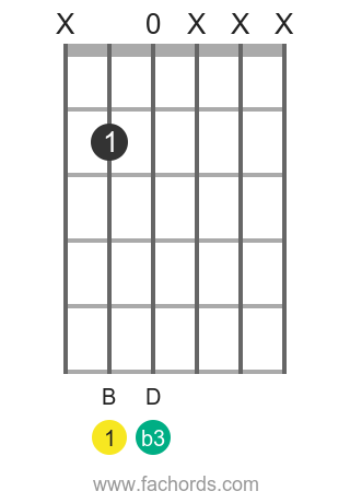 B m position 13 guitar chord diagram