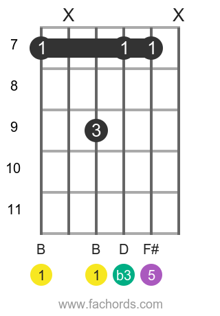 B m position 14 guitar chord diagram