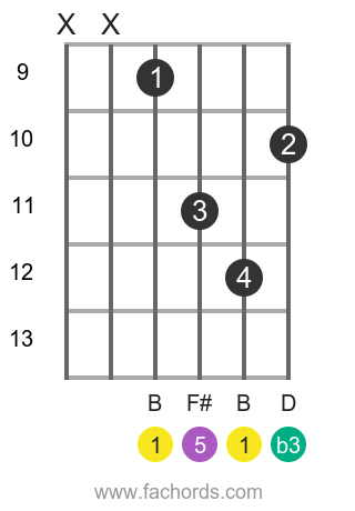 B m position 3 guitar chord diagram