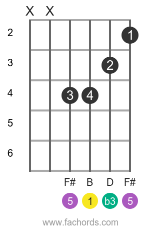 B m position 4 guitar chord diagram