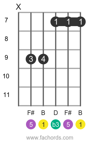B m position 8 guitar chord diagram