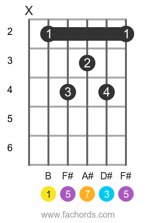B maj7 position 1 guitar chord diagram