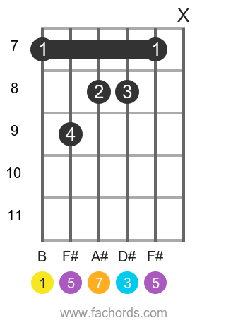 B maj7 position 2 guitar chord diagram