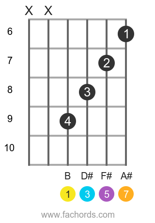 B maj7 position 3 guitar chord diagram