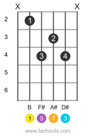 B maj7 position 4 guitar chord diagram