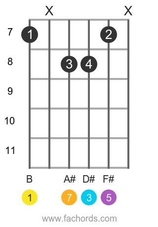 B maj7 position 5 guitar chord diagram