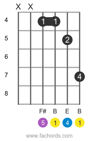 B sus4 position 2 guitar chord diagram