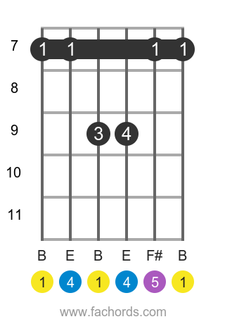 B sus4 position 3 guitar chord diagram