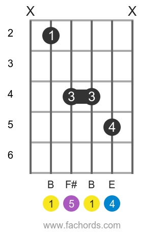 B sus4 position 4 guitar chord diagram