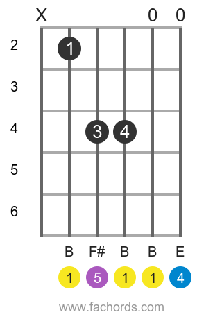 B sus4 position 5 guitar chord diagram