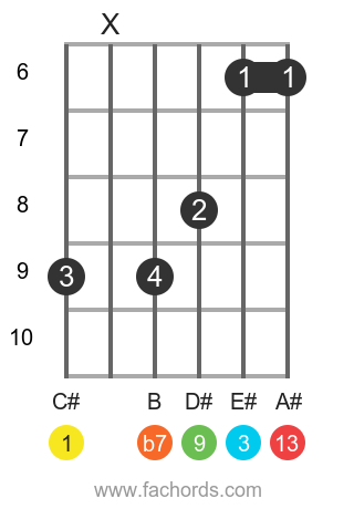 C# 13 position 2 guitar chord diagram