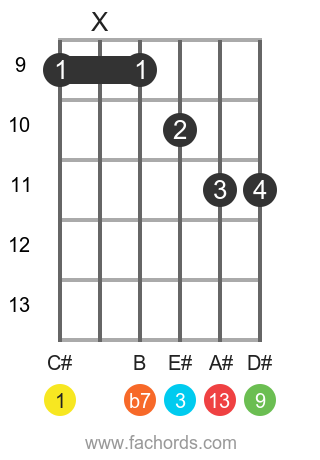 C# 13 position 3 guitar chord diagram