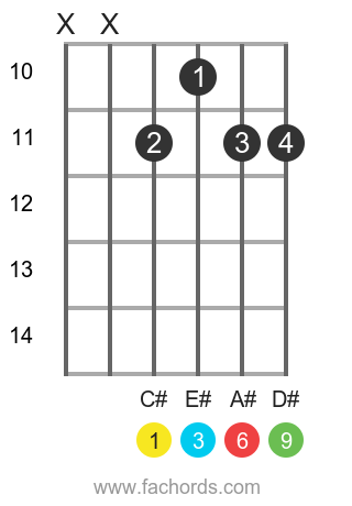 C# 6/9 position 3 guitar chord diagram