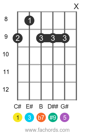 C# 7(#9) position 2 guitar chord diagram