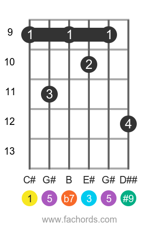 C# 7(#9) position 3 guitar chord diagram
