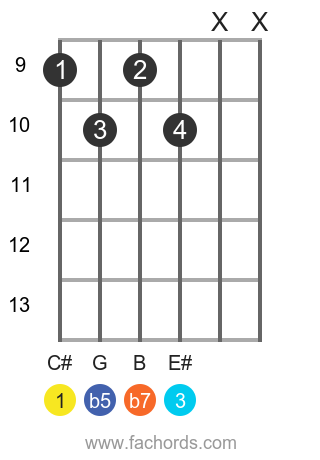 C# 7b5 position 3 guitar chord diagram
