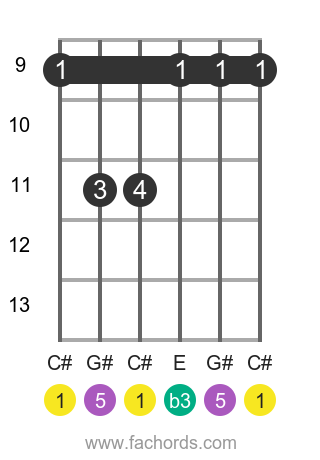 C# m position 2 guitar chord diagram